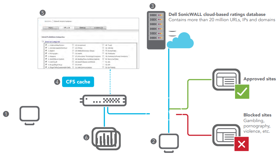 SonicWall Content Filtering Service Architecture
