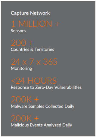 SonicWall Capture Labs Threat Network