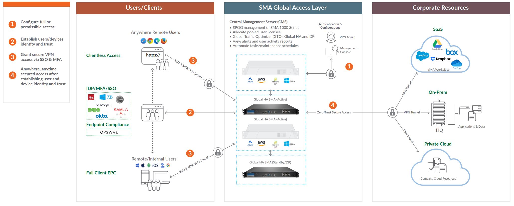 SMA Series How it Works