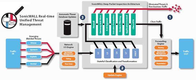 Sonicwall Tz 200 Series Unified Threat Management Firewall