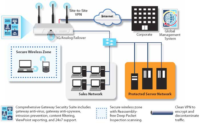 SonicWALL TZ Series Home Remote/Branch Office Deployment