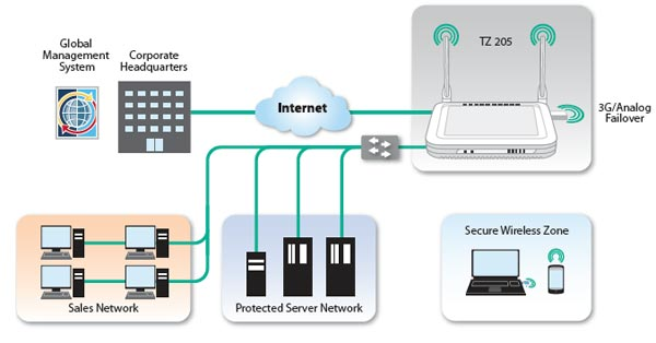 Sonicwall Tz 205 Series Unified Threat Management Firewall