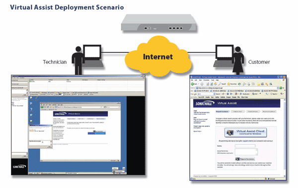 SonicWALL Virtual Assist Deployment