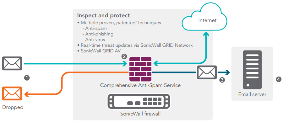 How the SonicWall Comprehensive Anti-Spam Service works