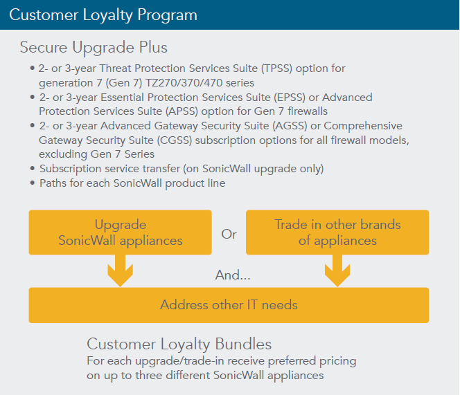SonicWall Customer Advantage Program