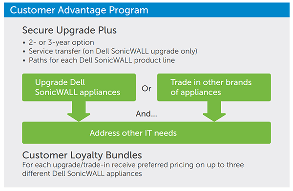 Dell Security Customer Advantage Program