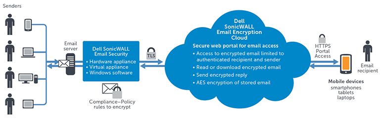 SonicWALL Email Encryption Service