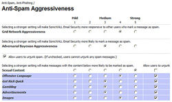 Aggressiveness Settings