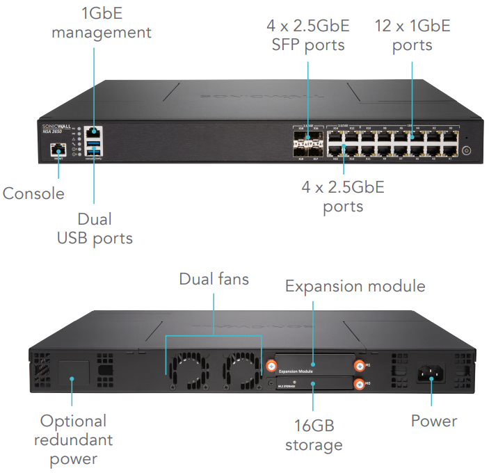 SonicWALL NSA 2650 Interfaces