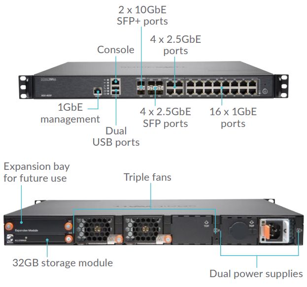 SonicWALL NSA 4650 Interfaces
