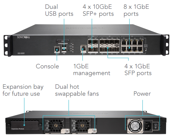 SonicWALL NSA 6600 Interfaces
