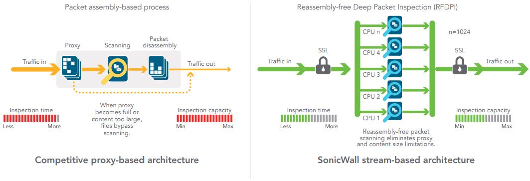 SonicWall SuperMassive Next-Generation Firewall 9600 Series