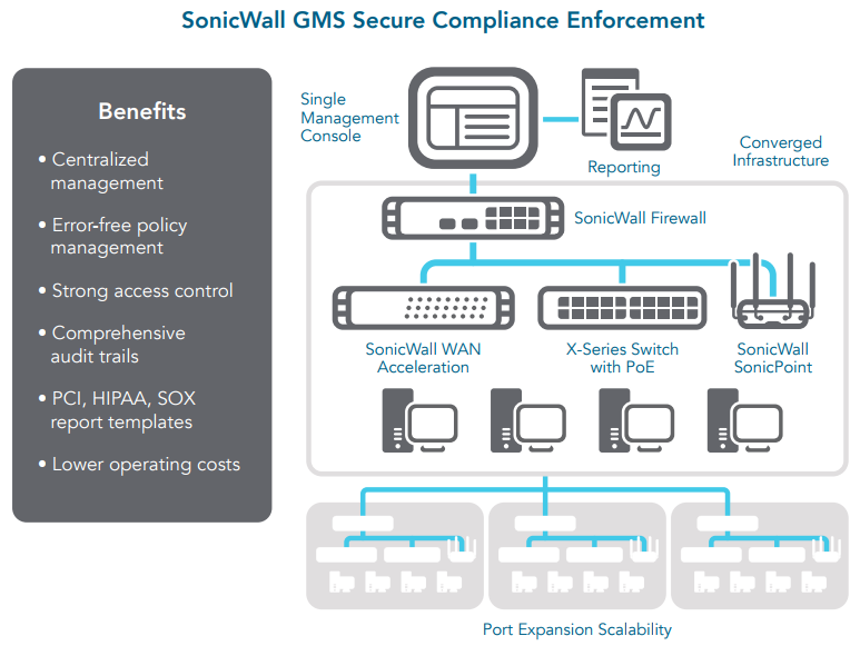 SonicWall GMS Secure Compliance Enforcement
