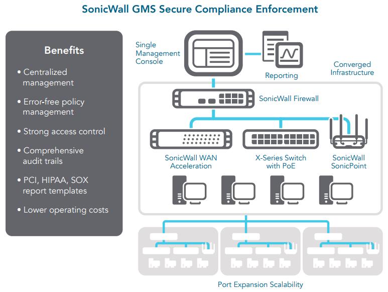 SonicWall SuperMassive Next-Generation Firewall 9400 Series