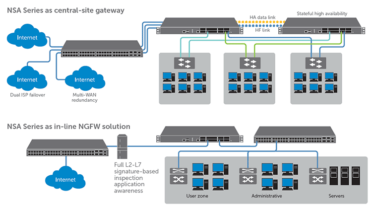 SonicWALL NSA Deployment Options