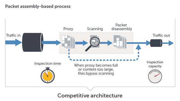 Competitive Architecture