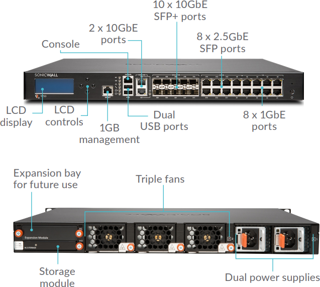 SonicWall NSA 9250-9650 Interface