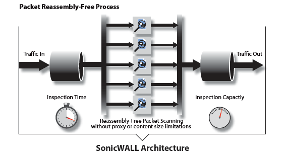 SonicWall Architecture